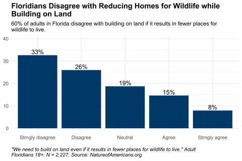 Graph depicting preference about building on land versus reducing habitat for wildlife in Florida.