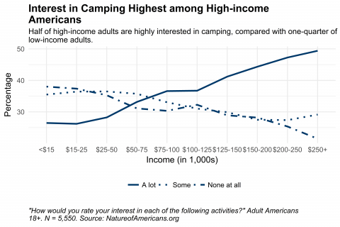 Graph depicting interest in camping by household income for American adults