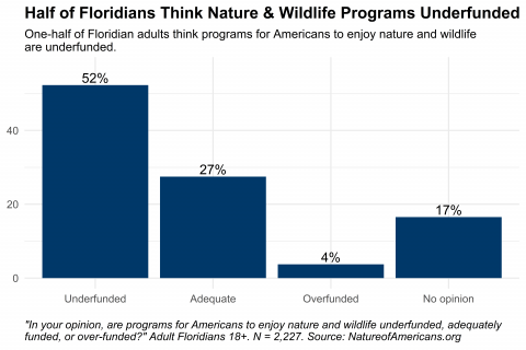 Graph depicting opinion about funding of programs to help Americans enjoy nature and wildlife, among adults in Florida.