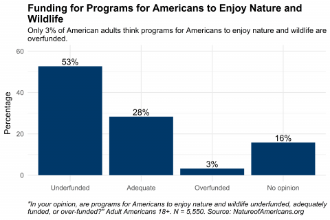 Column chart depicting perceptions of funding for programs for Americans to enjoy nature and wildlife