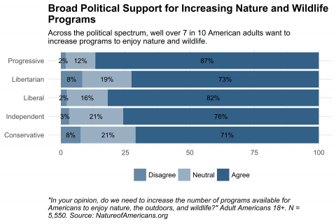 Bar chart depicting opinion about increasing nature and wildlife programs, by self-described political view