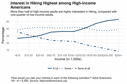 Graph depicting interest in hiking by household income for American adults