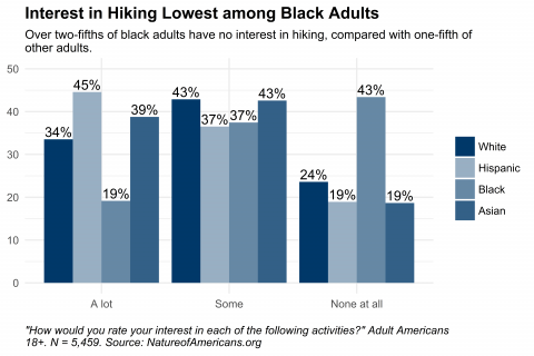 Graph depicting interest in hiking, by race and ethnicity