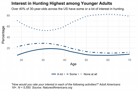 Graph depicting interest in hunting by age
