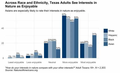 Graph depicting enjoyment of interests in nature compared to other interests for adults in Texas, by race and ethnicity