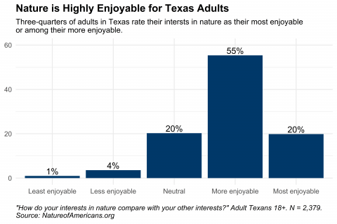 Graph depicting enjoyment of interests in nature compared to other interests for adults in Texas
