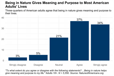 Graph depicting responses to question about the extent to which adults agree that being in nature gives meaning and purpose to their lives