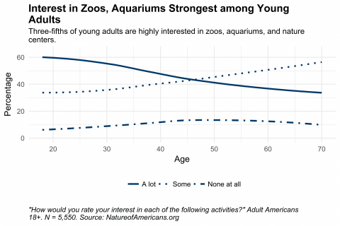 Graph depicting interest in visiting zoos, aquariums, and nature centers by age