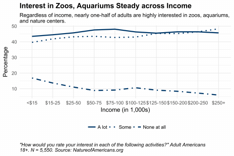 Graph depicting interest in visiting zoos, aquariums, and nature centers by household income