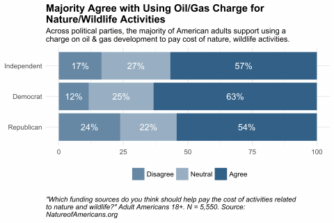 Bar chart depicting opinion about using a charge on oil and gas development to pay for nature and wildlife activities, by political party.