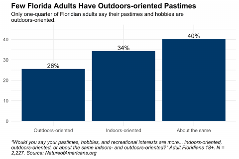Graph depicting orientation in adults' pastimes, hobbies, and interests in Florida