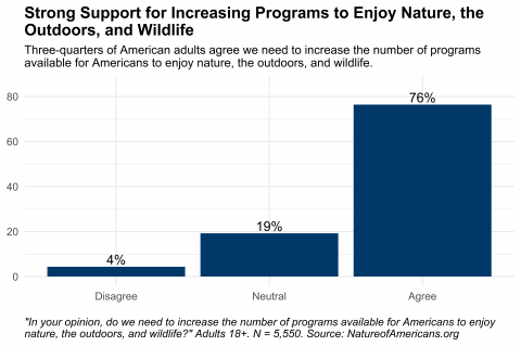 Graph depicting agreement with statement about need to increase the number of programs available for Americans to enjoy nature