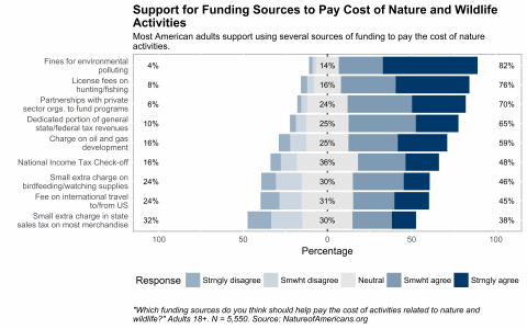 Bar chart depicting agreement with using various funding sources to help pay the cost of activities related to nature and wildlife