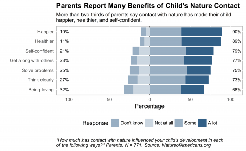 Graph depicting how much contact with nature has influenced children's development (as reported by parents)