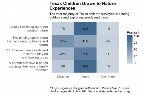 Graph depicting preference of Texas children to be affectionate toward nature