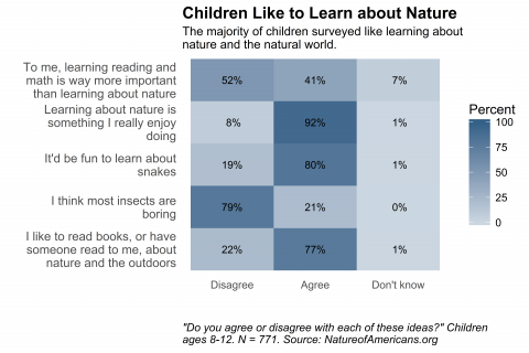 Chart depicting children's agreement with statements about learning about nature