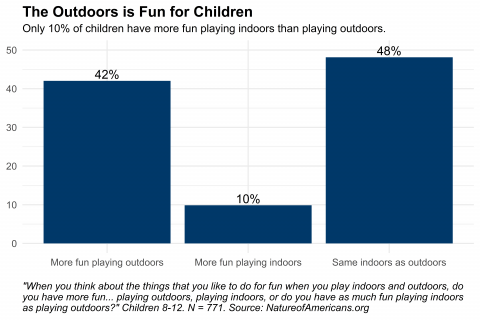 Graph depicting responses to question about where children have more fun - indoors or outdoors