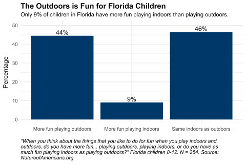 Graph depicting preference of Florida children to play indoors versus outdoors
