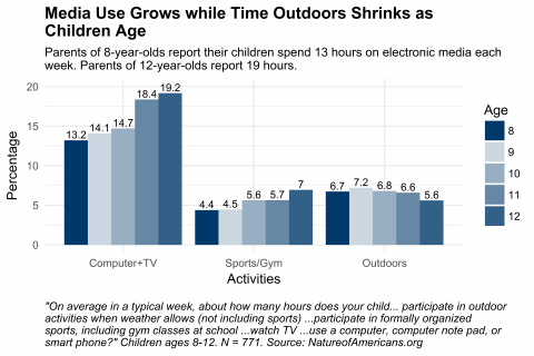 Graph depicting responses to questions about weekly time use on electronic media, at organized sports, and in outdoor activities
