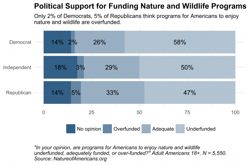 Bar chart depicting opinion about funding levels for nature and wildlife programs, by political party affiliation