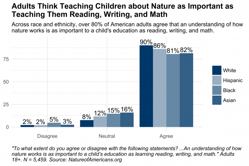 Graph depicting responses to question about the extent to which adults agree that an understanding of how nature works is as important to a child's education as learning reading, writing, and math