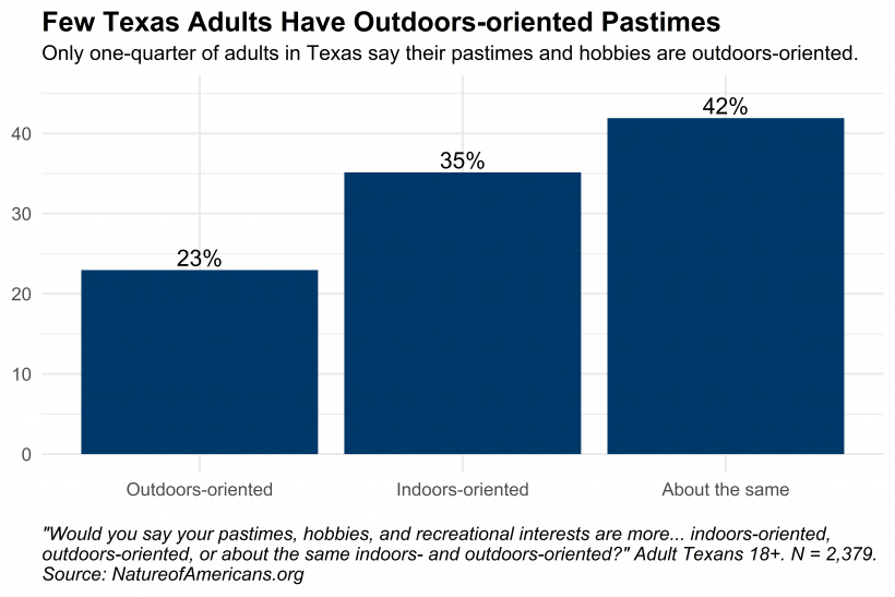 Graph depicting orientation in adults' pastimes, hobbies, and interests in Texas