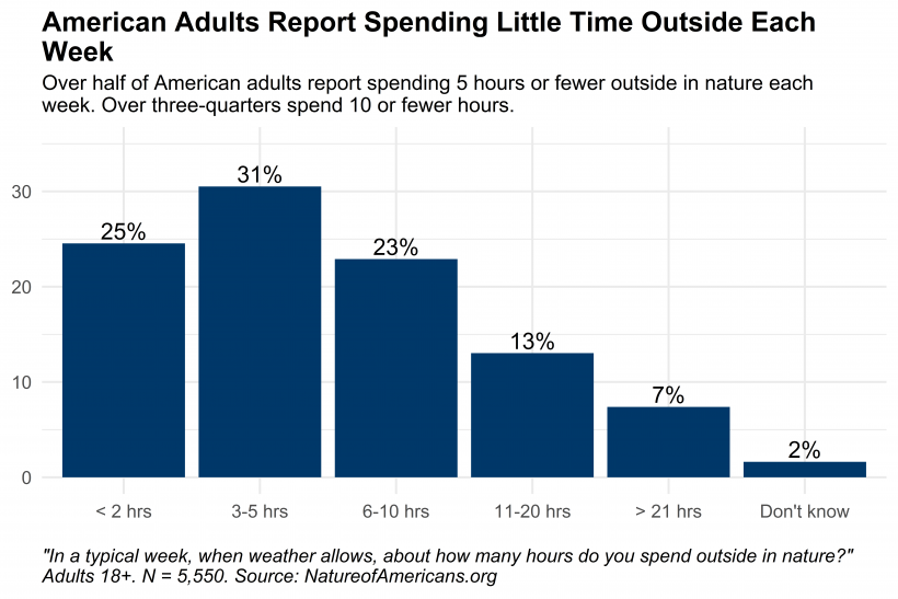 Graph depicting amount of time American adults spend outside in nature each week