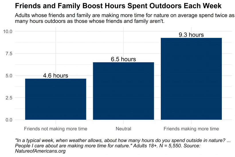 Graph depicting responses to questions about weekly time use outdoors and the extent to which people respondents care about are making more time for nature