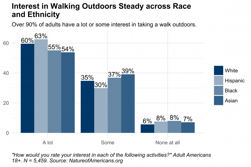 Graph depicting interest in taking a walk outdoors by race and ethnicity