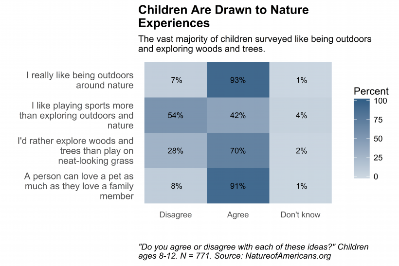 Chart depicting children's agreement with statements about affection for and attraction toward nature.