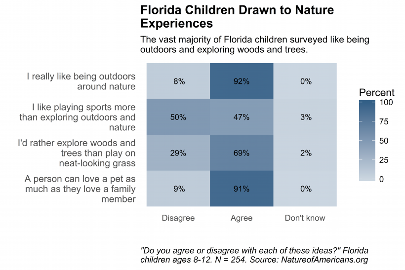 Graph depicting attitudes of affection toward nature by children in Florida