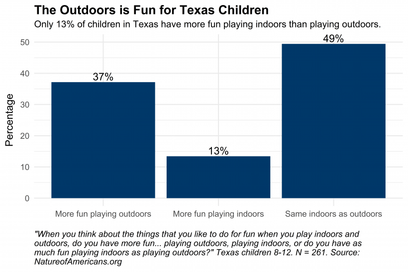 Graph depicting preference of Texas children to play indoors versus outdoors
