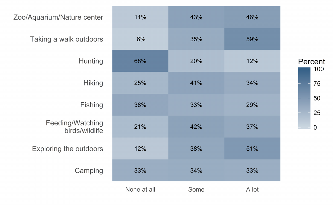 Graph depicting adults' interest in certain outdoor activities