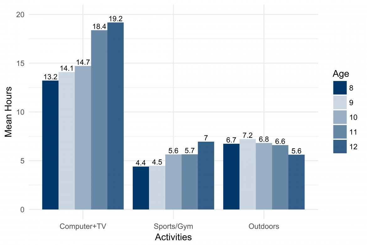 Graph depicting average hours of time devoted each week to TV and computers, playing outdoors, and organized sports