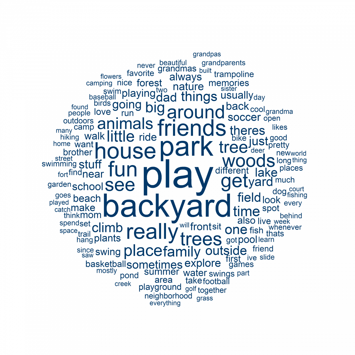 Word cloud showing frequency of words used to describe children's special place outdoors